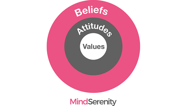 Belief Systems MINDSERENITY