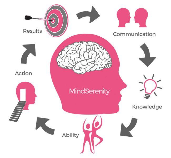 LifeCoaching Mindserenity